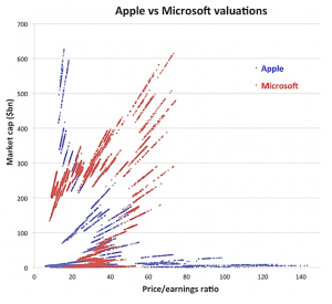 Apple v, Microsoft Valuations