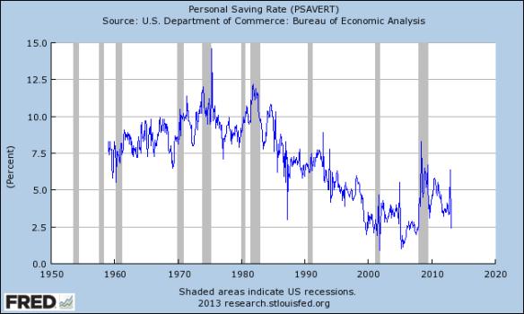 Savings Rates2