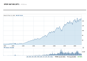 1990s Bubble S&P 500