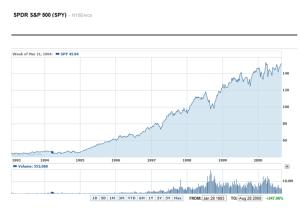 1990s Bubble S&P 500