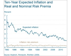 Inflation4