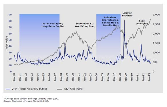 Low Volatility Markets