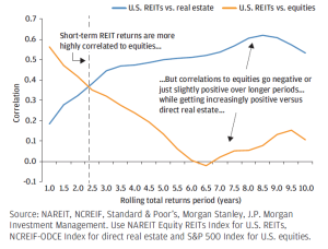 Real estate correlations