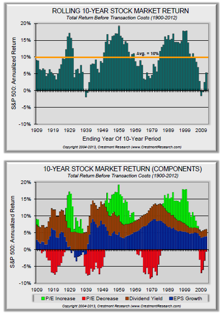 Stock Market Returns