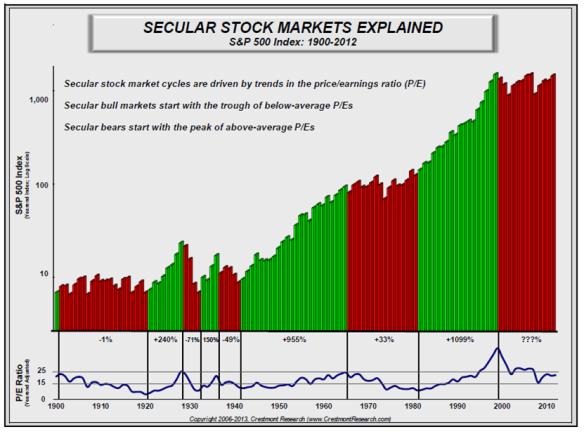 Secular Markets