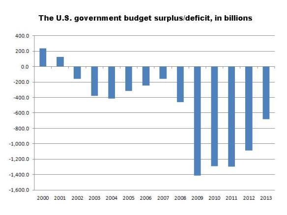 Deficit2013