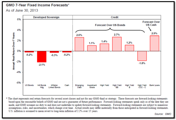 Fixed Income Forecast