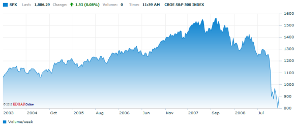 S&P 500 11.25.08