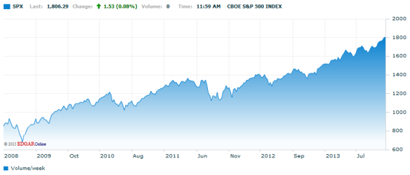 S&P 500 11.25.13
