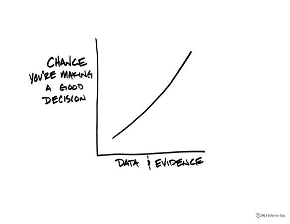 DecisionsEvidence