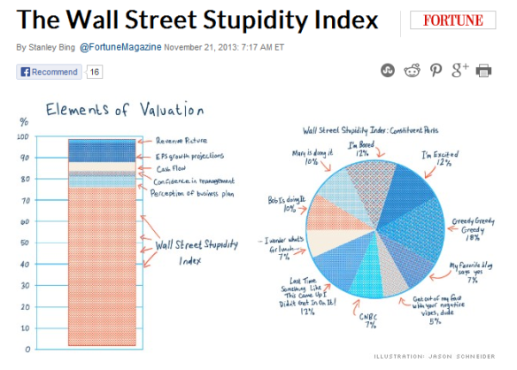The Wall Street Stupidity Index