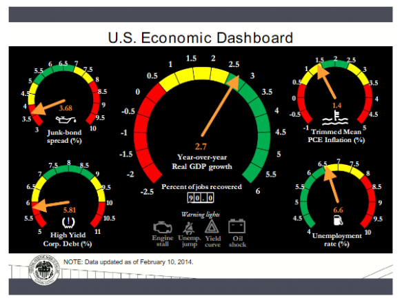 Economic Dashboard