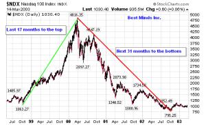 NASDAQ Bear