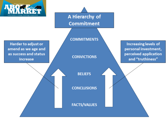Commitment Hierarchy