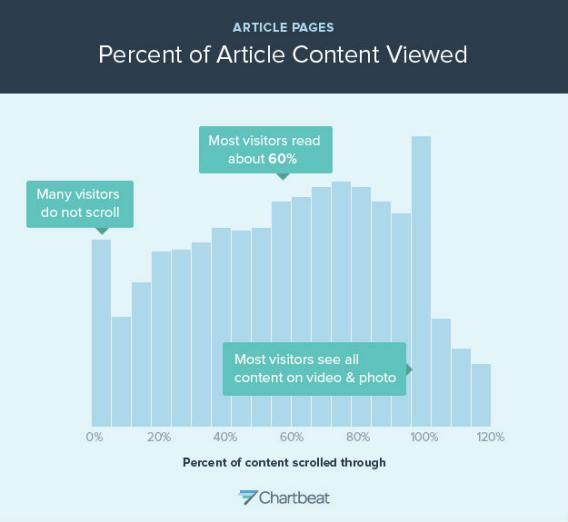 Percent of content scrolled through