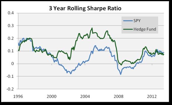 3-Year-Rolling-Sharpe-Ratio