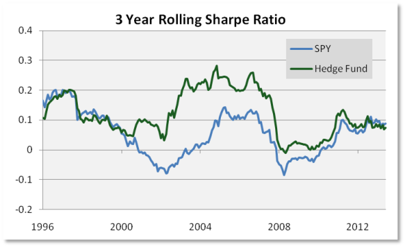 3-Year-Rolling-Sharpe-Ratio