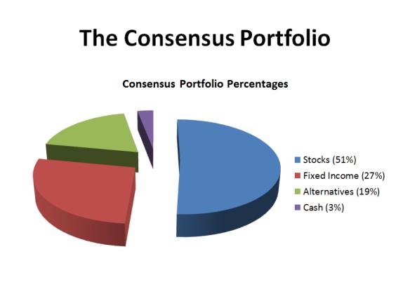 The Consensus Portfolio 2015.1