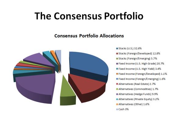 The Consensus Portfolio 2015.2